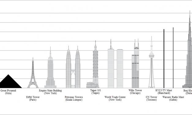Най-високата сграда в света