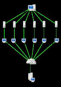 DDoS система