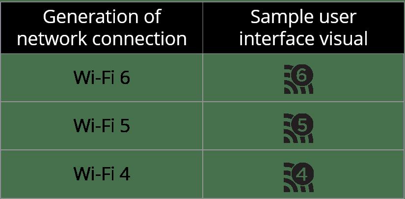 Wi-Fi 4, Wi-Fi 5, Wi-Fi 6