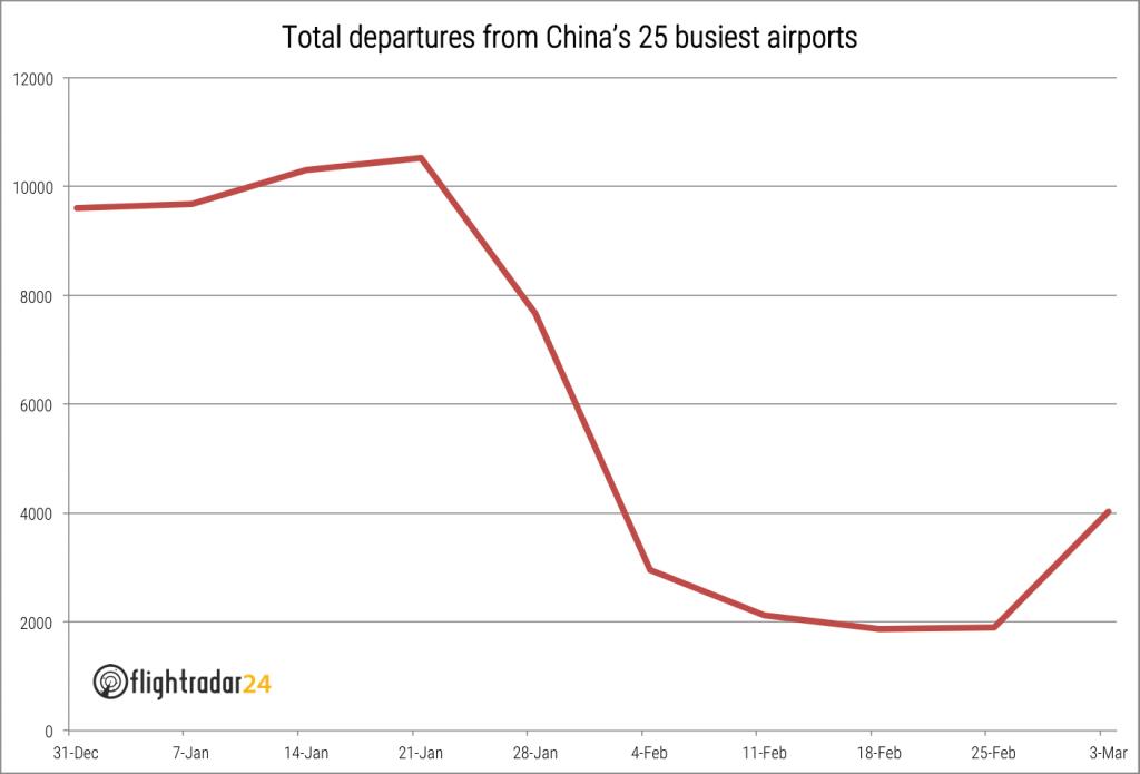 Полети Китай